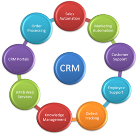 building profitable customer relationship through crm A crm approach to customer profitability customer relationship management ⇒ getting started building a customer information infrastructure ⇒ business case blues (building a business case.
